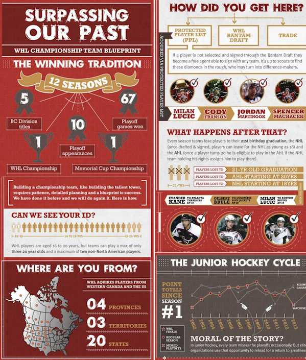 vancouver-giants-infographic