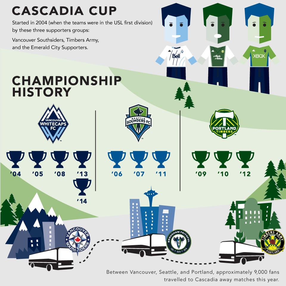 CascadiaCup